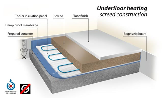 What Is Screeding First Renderers